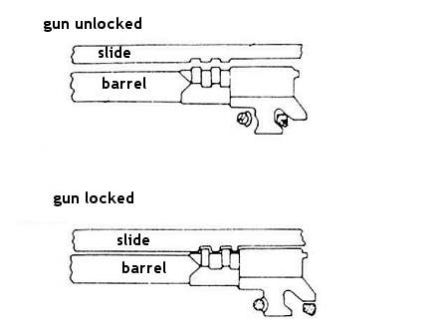 Browning High Power barrel to slide interlocking schematic.