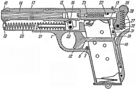 Схема устройства пистолета ТТ