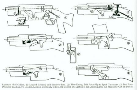 Diagram explaining the action of the Madsen light machine gun.