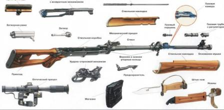 SVD rifle, major parts and assemblies.