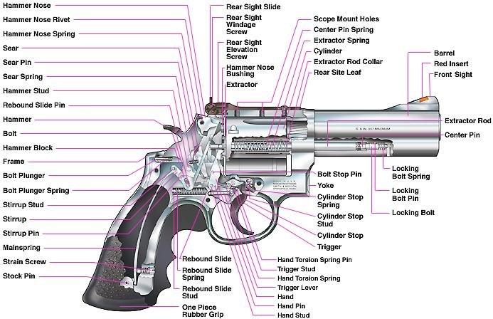 S&W Revolver Parts Diagram