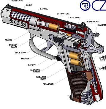 Vz.82 / CZ-83 pistol (Czech Republic)