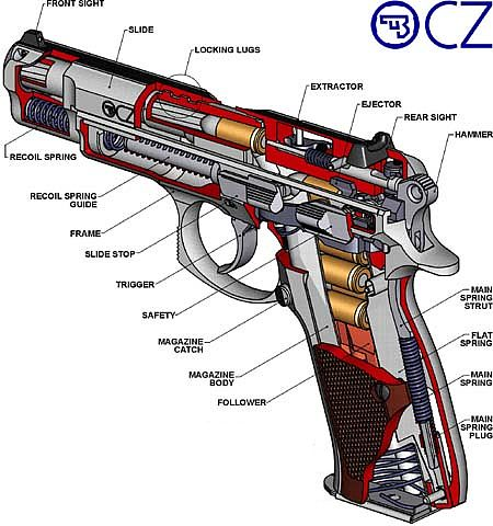 Cz 75 pistol modern firearms cz 75b diagram ccuart Image collections