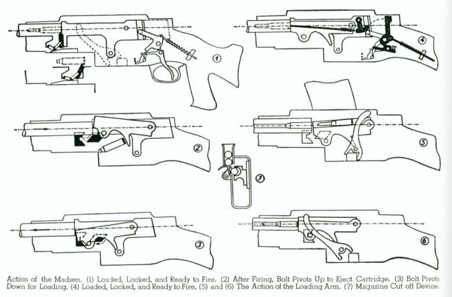 Diagram Of M16 Rifle Magazine Car Wiring Diagrams Explained