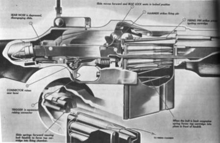 The cut-out drawing of the Browning BAR M1918. showing its bolt locking and feeding system.