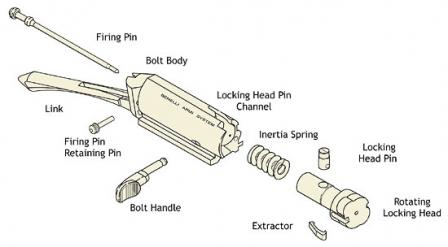 Benelli patented recoil inertia operated bolt system. Very simple, very effective.