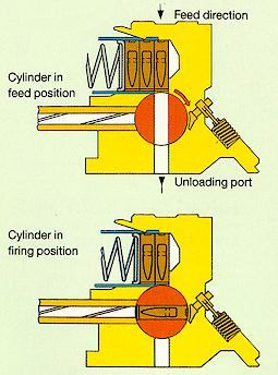 Schematic drawing of the G11 bolt & feeding system