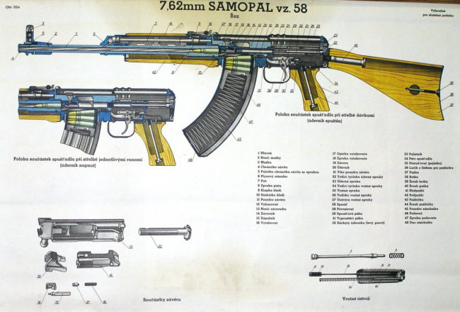 Diagram of the SA Vz.58 rifle