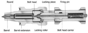 HK PSG-1 bolt group diagram